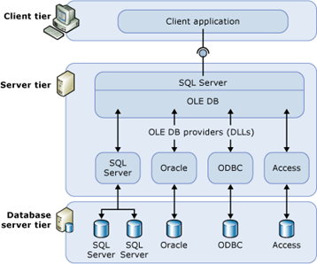 Difference between SQL Server Linked Server and PolyBase